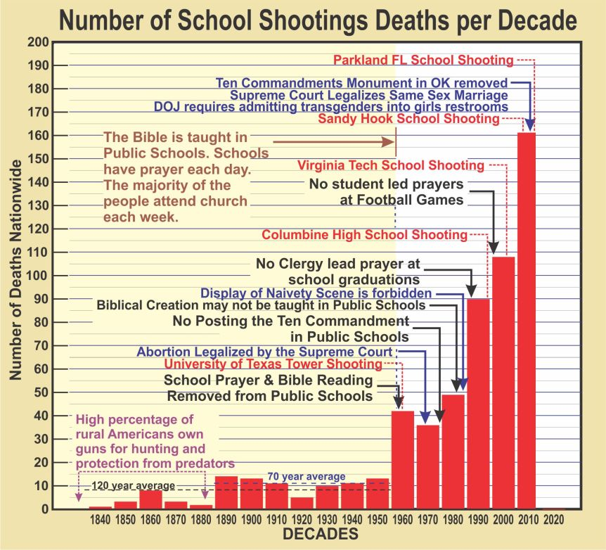 School-Shotings-Graph